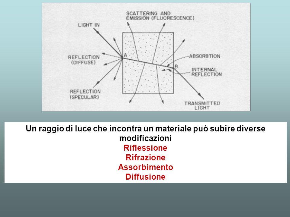 Quando la luce incontra piccole disomogeneità (grani, bolle, zone a composizione diversa…) viene ridistribuita in tutte le direzioni.