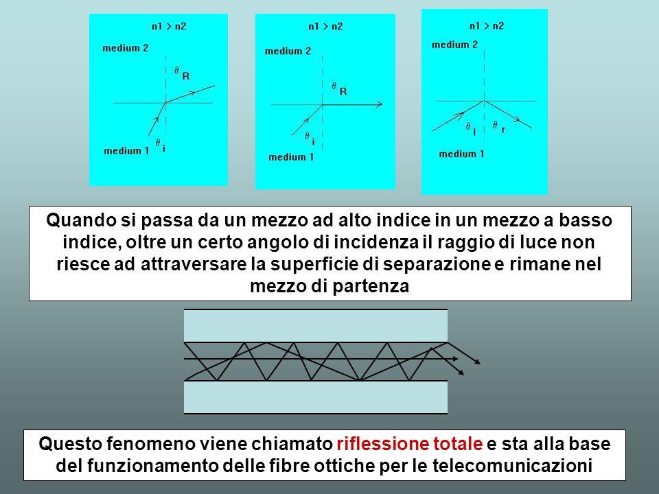 Quando si passa da un mezzo ad alto indice in un mezzo a basso indice, oltre un certo angolo di incidenza il raggio di luce non riesce ad attraversare