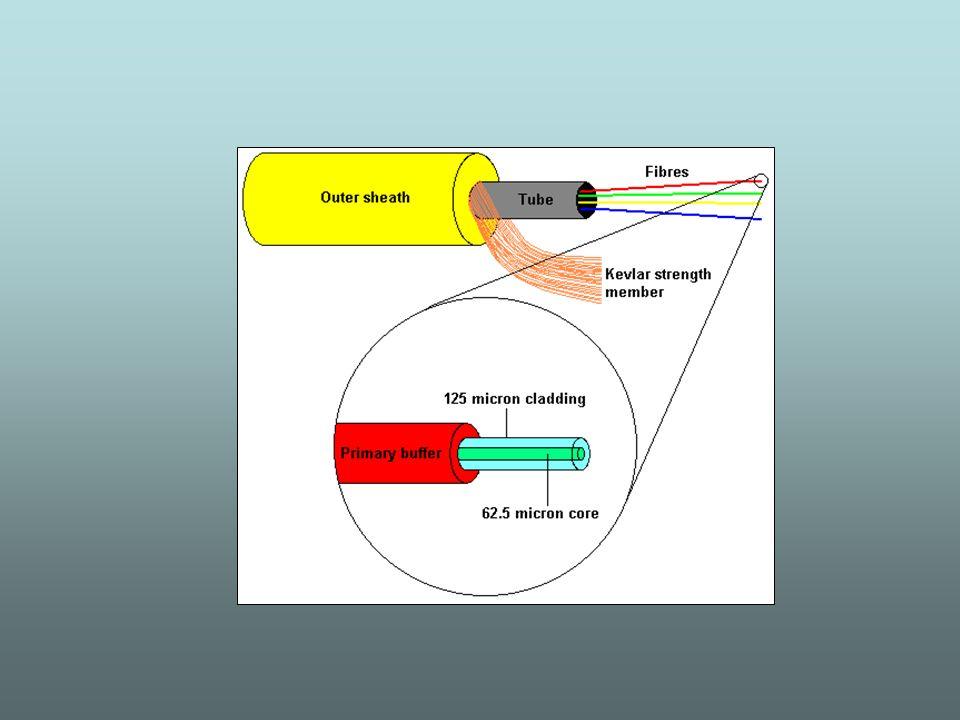 Lindice di rifrazione di un materiale dipende dalla lunghezza donda della luce.