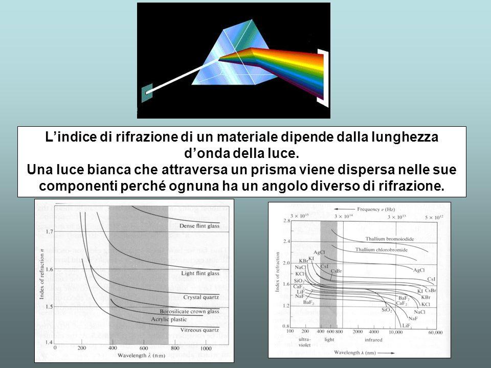 Lindice di rifrazione di un materiale dipende dalla lunghezza donda della luce. Una luce bianca che attraversa un prisma viene dispersa nelle sue comp