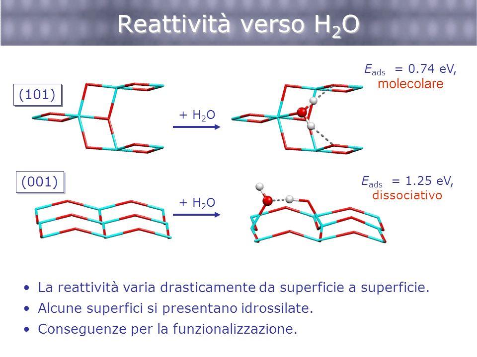 Reattività verso H 2 O La reattività varia drasticamente da superficie a superficie. Alcune superfici si presentano idrossilate. Conseguenze per la fu