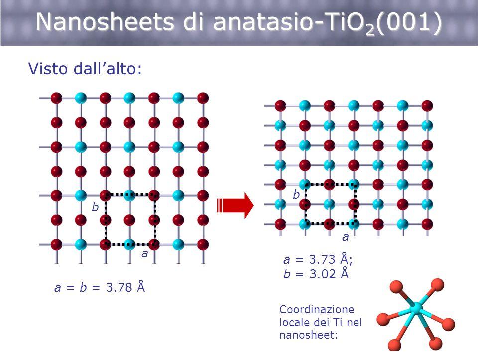 Nanosheets di anatasio-TiO 2 (001) Visto dallalto: a b a = b = 3.78 Å a = 3.73 Å; b = 3.02 Å a b Coordinazione locale dei Ti nel nanosheet: