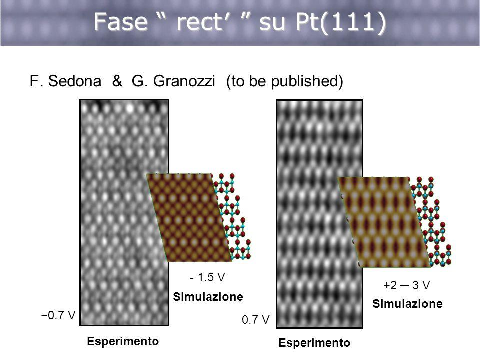 Fase rect su Pt(111) F. Sedona & G. Granozzi (to be published) Esperimento Simulazione 0.7 V Esperimento Simulazione +2 3 V - 1.5 V