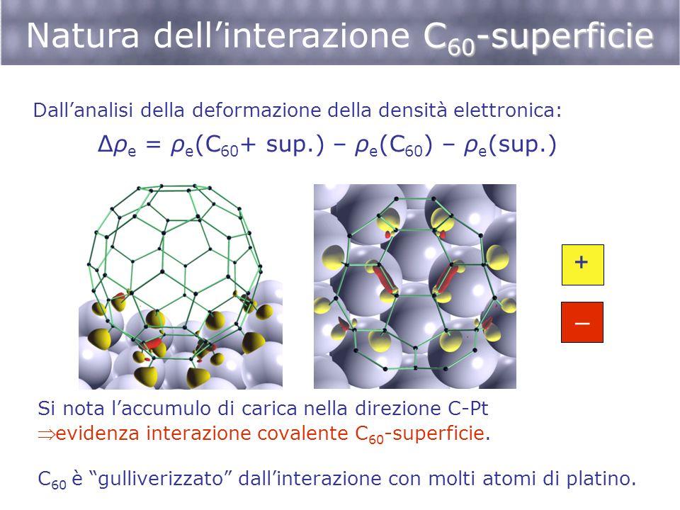 C 60 -superficie Natura dellinterazione C 60 -superficie Si nota laccumulo di carica nella direzione C-Pt evidenza interazione covalente C 60 -superfi
