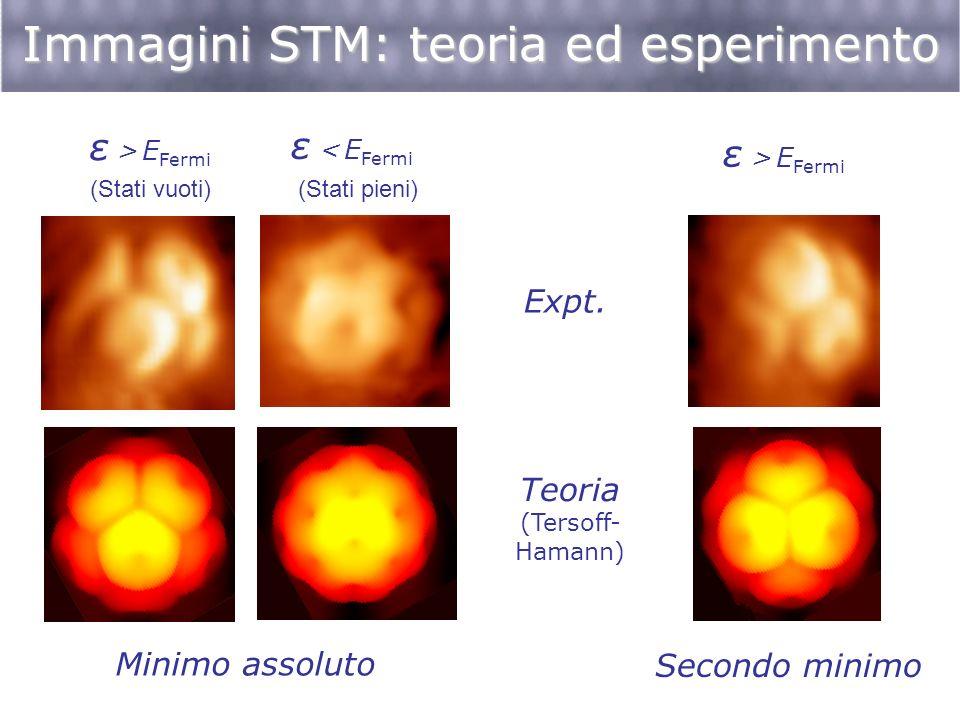 Immagini STM: teoria ed esperimento Expt. Teoria (Tersoff- Hamann) ε > E Fermi ε < E Fermi ε > E Fermi (Stati vuoti) (Stati pieni) Minimo assoluto Sec