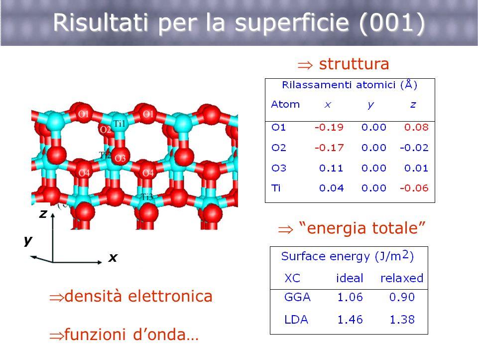 Energia di superficie (J/m 2 ) Energie delle superfici (101) (001) (110) (100) Lazzeri, Vittadini & Selloni, PRB 63 (2001) 155409 Densità di Ti sottocoord.