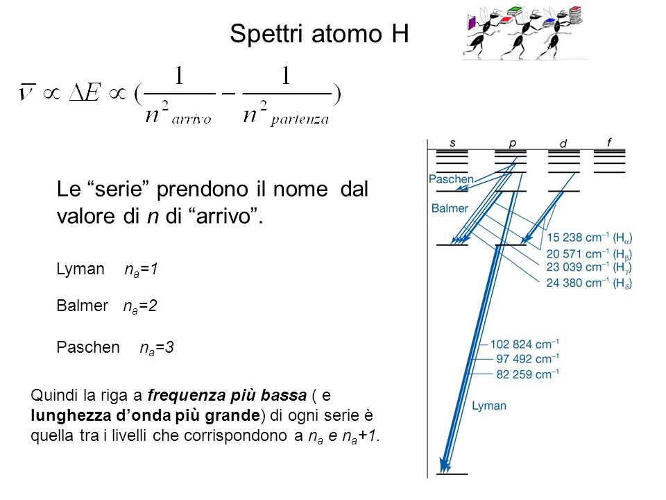 Le serie prendono il nome dal valore di n di arrivo. Lyman n a =1 Balmer n a =2 Paschen n a =3 Quindi la riga a frequenza più bassa ( e lunghezza dond