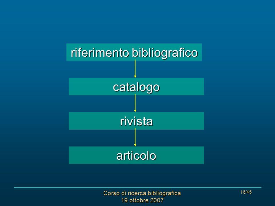 Corso di ricerca bibliografica 19 ottobre 2007 16/45 riferimentobibliografico riferimento bibliografico catalogo rivista articolo