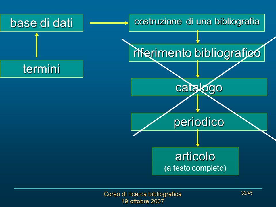 Corso di ricerca bibliografica 19 ottobre 2007 33/45 costruzione di una bibliografia riferimentobibliografico riferimento bibliografico catalogo periodico articolo articolo (a testo completo) base di dati termini