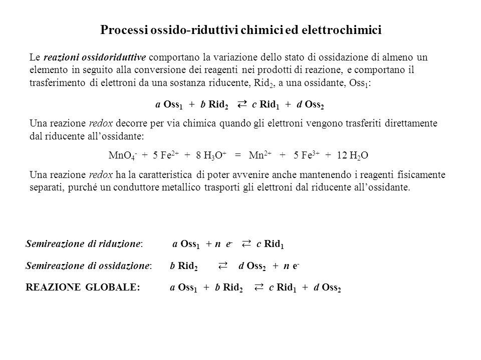 Processi ossido-riduttivi chimici ed elettrochimici Le reazioni ossidoriduttive comportano la variazione dello stato di ossidazione di almeno un elemento in seguito alla conversione dei reagenti nei prodotti di reazione, e comportano il trasferimento di elettroni da una sostanza riducente, Rid 2, a una ossidante, Oss 1 : a Oss 1 + b Rid 2 c Rid 1 + d Oss 2 Una reazione redox decorre per via chimica quando gli elettroni vengono trasferiti direttamente dal riducente allossidante: MnO 4 - + 5 Fe 2+ + 8 H 3 O + = Mn 2+ + 5 Fe 3+ + 12 H 2 O Una reazione redox ha la caratteristica di poter avvenire anche mantenendo i reagenti fisicamente separati, purché un conduttore metallico trasporti gli elettroni dal riducente allossidante.