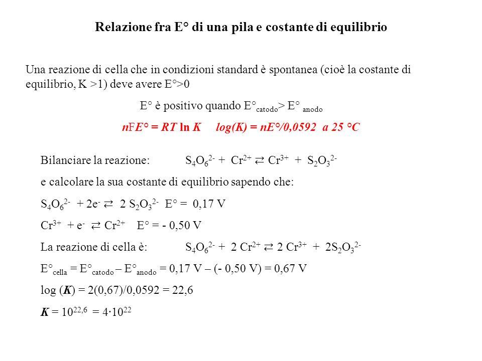 Relazione fra E° di una pila e costante di equilibrio Una reazione di cella che in condizioni standard è spontanea (cioè la costante di equilibrio, K >1) deve avere E°>0 E° è positivo quando E° catodo > E° anodo nFE° = RT ln K log(K) = nE°/0,0592 a 25 °C Bilanciare la reazione: S 4 O 6 2- + Cr 2+ Cr 3+ + S 2 O 3 2- e calcolare la sua costante di equilibrio sapendo che: S 4 O 6 2- + 2e - 2 S 2 O 3 2- E° = 0,17 V Cr 3+ + e - Cr 2+ E° = - 0,50 V La reazione di cella è:S 4 O 6 2- + 2 Cr 2+ 2 Cr 3+ + 2S 2 O 3 2- E° cella = E° catodo – E° anodo = 0,17 V – (- 0,50 V) = 0,67 V log (K) = 2(0,67)/0,0592 = 22,6 K = 10 22,6 = 4·10 22