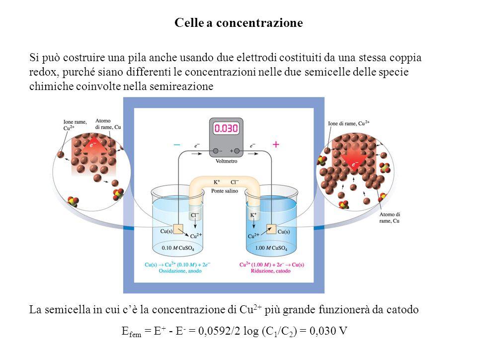Celle a concentrazione Si può costruire una pila anche usando due elettrodi costituiti da una stessa coppia redox, purché siano differenti le concentrazioni nelle due semicelle delle specie chimiche coinvolte nella semireazione La semicella in cui cè la concentrazione di Cu 2+ più grande funzionerà da catodo E fem = E + - E - = 0,0592/2 log (C 1 /C 2 ) = 0,030 V