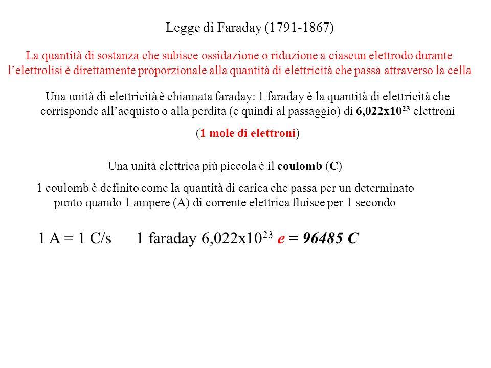 Legge di Faraday (1791-1867) La quantità di sostanza che subisce ossidazione o riduzione a ciascun elettrodo durante lelettrolisi è direttamente proporzionale alla quantità di elettricità che passa attraverso la cella Una unità di elettricità è chiamata faraday: 1 faraday è la quantità di elettricità che corrisponde allacquisto o alla perdita (e quindi al passaggio) di 6,022x10 23 elettroni (1 mole di elettroni) Una unità elettrica più piccola è il coulomb (C) 1 coulomb è definito come la quantità di carica che passa per un determinato punto quando 1 ampere (A) di corrente elettrica fluisce per 1 secondo 1 A = 1 C/s1 faraday 6,022x10 23 e = 96485 C