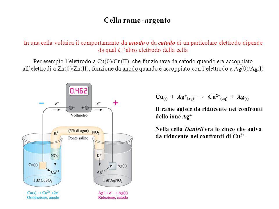 Cella rame -argento In una cella voltaica il comportamento da anodo o da catodo di un particolare elettrodo dipende da qual è laltro elettrodo della cella Per esempio lelettrodo a Cu(0)/Cu(II), che funzionava da catodo quando era accoppiato allelettrodi a Zn(0)/Zn(II), funzione da anodo quando è accoppiato con lelettrodo a Ag(0)/Ag(I) Cu (s) + Ag + (aq) Cu 2+ (aq) + Ag (s) Il rame agisce da riducente nei confronti dello ione Ag + Nella cella Daniell era lo zinco che agiva da riducente nei confronti di Cu 2+