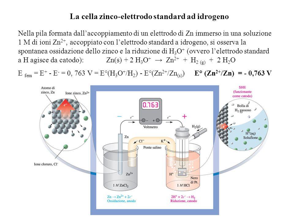 La cella zinco-elettrodo standard ad idrogeno Nella pila formata dallaccoppiamento di un elettrodo di Zn immerso in una soluzione 1 M di ioni Zn 2+, accoppiato con lelettrodo standard a idrogeno, si osserva la spontanea ossidazione dello zinco e la riduzione di H 3 O + (ovvero lelettrodo standard a H agisce da catodo):Zn(s) + 2 H 3 O + Zn 2+ + H 2 (g) + 2 H 2 O E fem = E + - E - = 0, 763 V = E°(H 3 O + /H 2 ) - E°(Zn 2+ /Zn (s) ) E° (Zn 2+ /Zn) = - 0,763 V