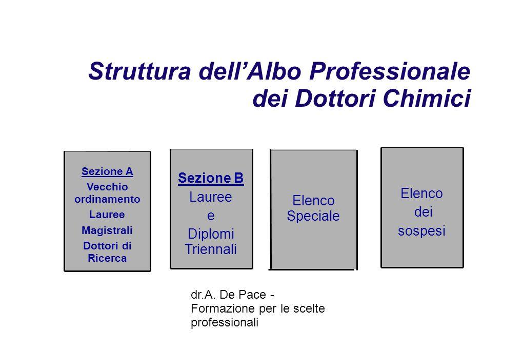 dr.A.