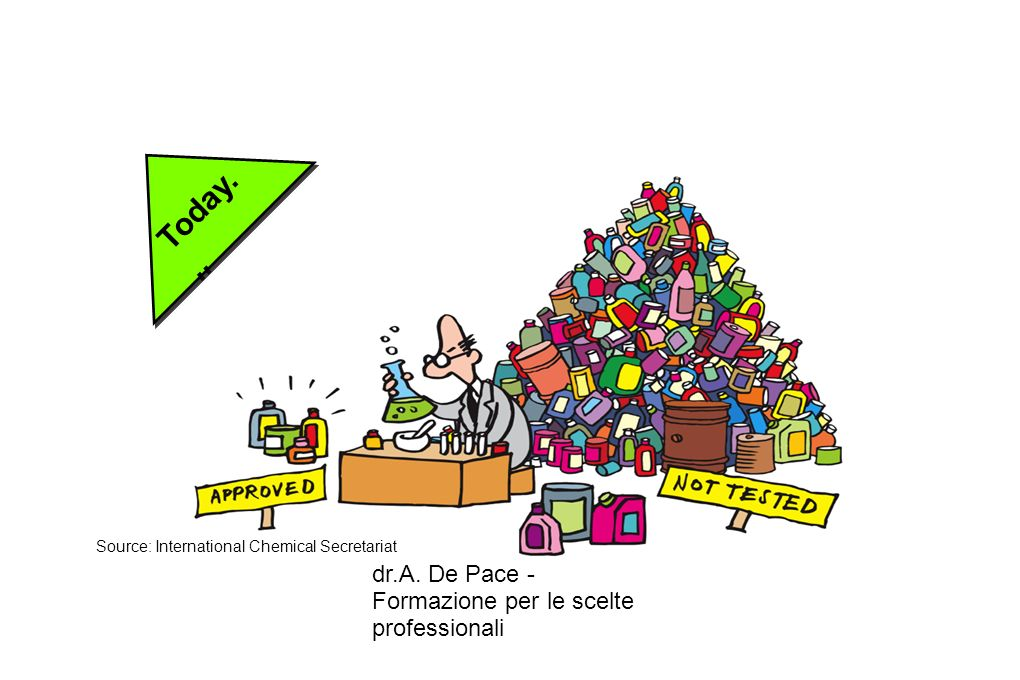 dr.A. De Pace - Formazione per le scelte professionali Today... Source: International Chemical Secretariat