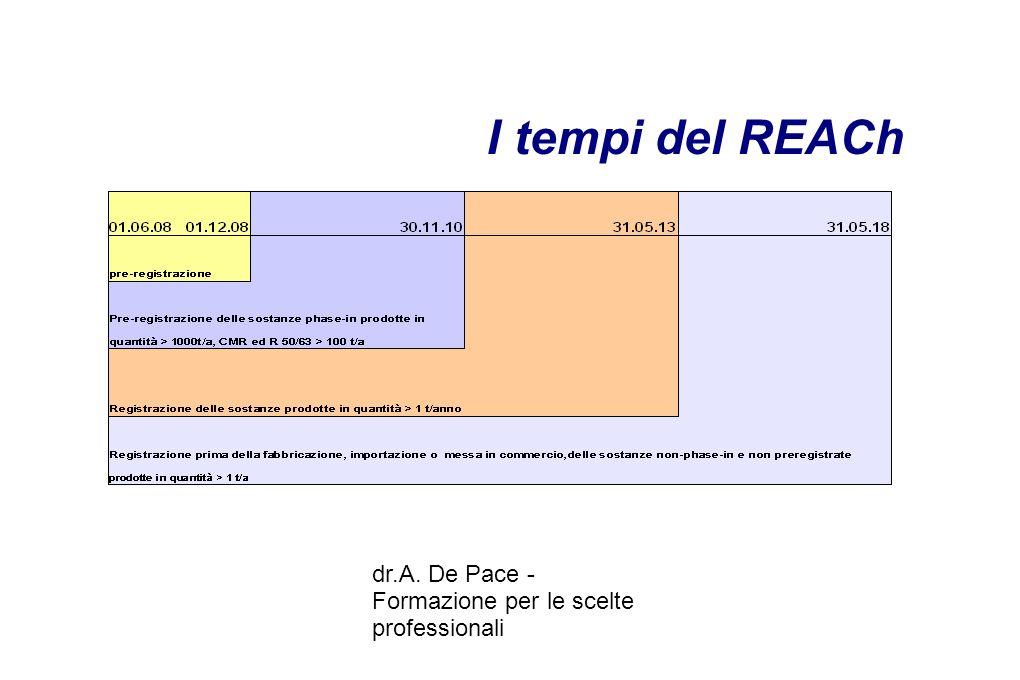 dr.A. De Pace - Formazione per le scelte professionali I tempi del REACh
