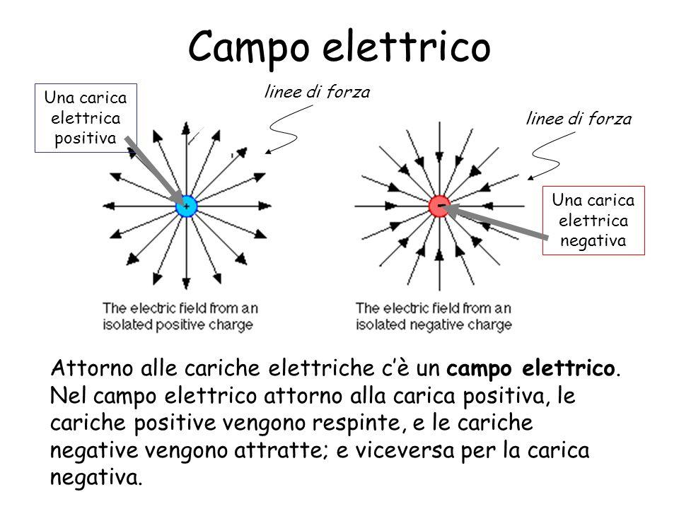 Campo elettrico Attorno alle cariche elettriche cè un campo elettrico. Nel campo elettrico attorno alla carica positiva, le cariche positive vengono r