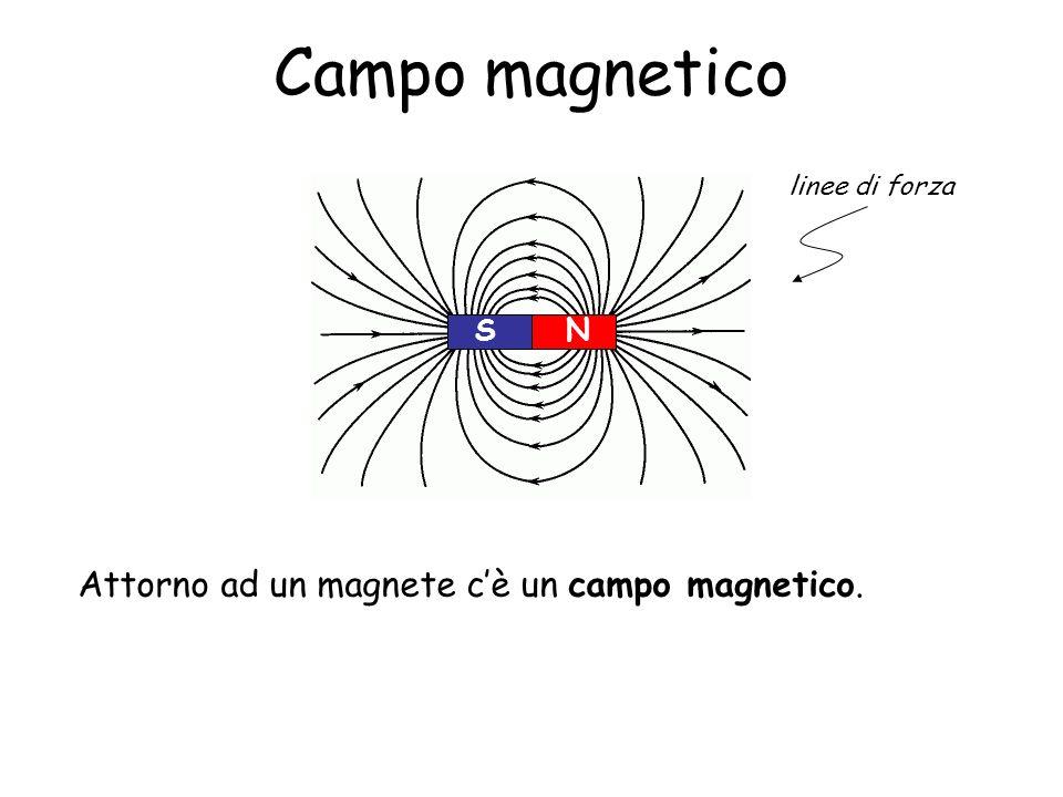 Campo magnetico Attorno ad un magnete cè un campo magnetico. NS linee di forza