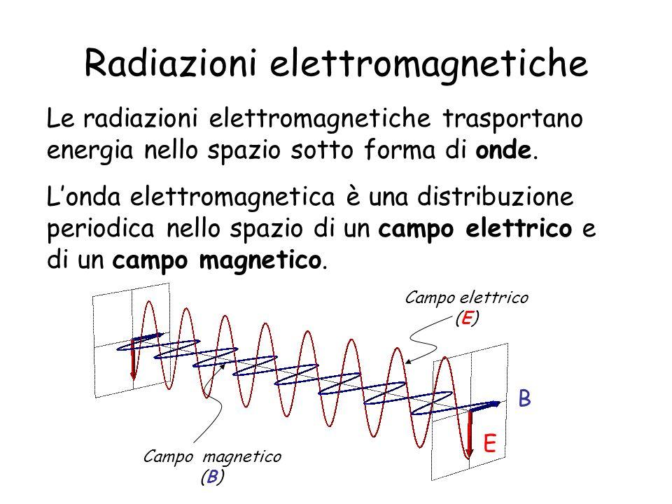 Radiazioni elettromagnetiche Le radiazioni elettromagnetiche trasportano energia nello spazio sotto forma di onde. Londa elettromagnetica è una distri
