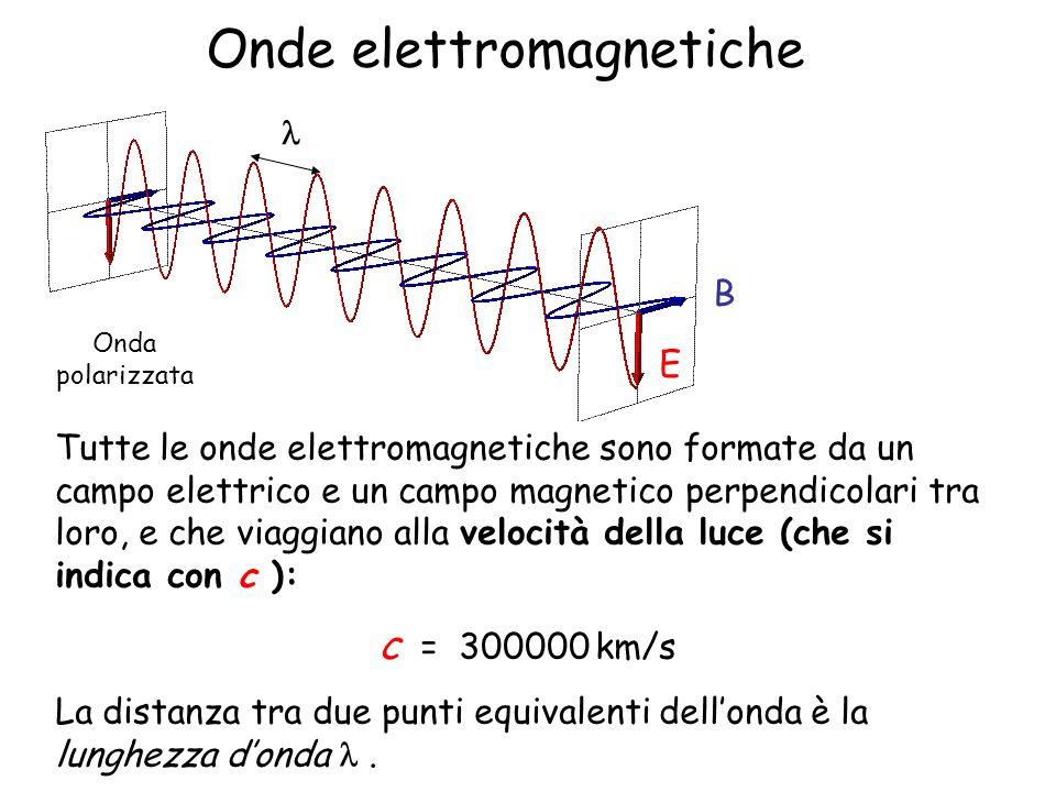 Onde elettromagnetiche E B Tutte le onde elettromagnetiche sono formate da un campo elettrico e un campo magnetico perpendicolari tra loro, e che viag