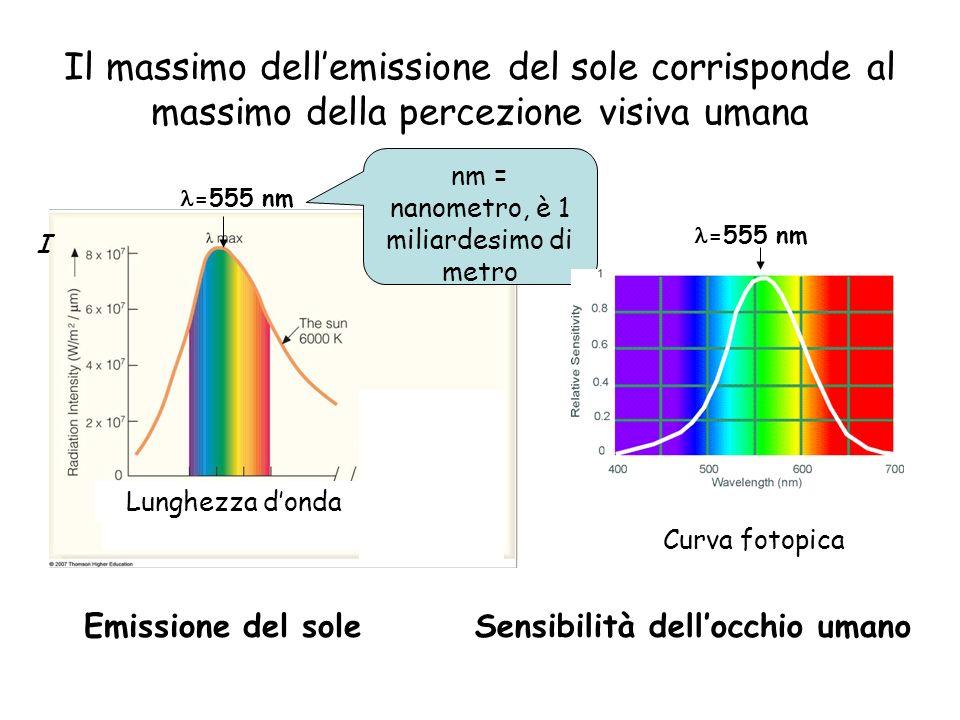 Il massimo dellemissione del sole corrisponde al massimo della percezione visiva umana nm = nanometro, è 1 miliardesimo di metro Curva fotopica Sensib