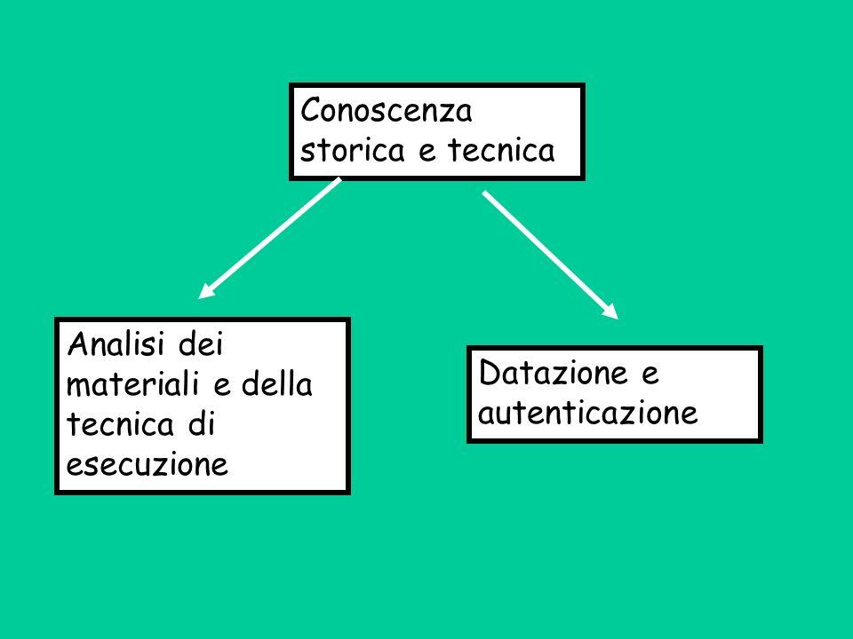 Conoscenza storica e tecnica Analisi dei materiali e della tecnica di esecuzione Datazione e autenticazione