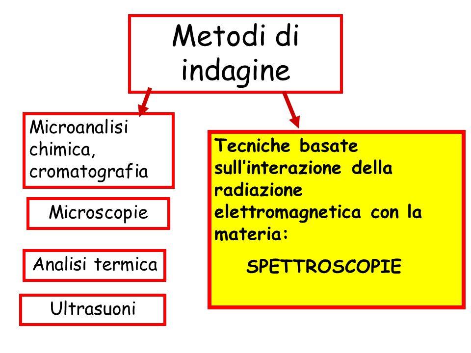 Metodi di indagine Tecniche basate sullinterazione della radiazione elettromagnetica con la materia: SPETTROSCOPIE Analisi termica Microscopie Microan