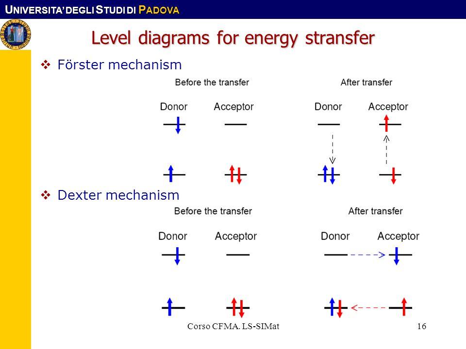 U NIVERSITA DEGLI S TUDI DI P ADOVA Corso CFMA. LS-SIMat16 Level diagrams for energy stransfer Förster mechanism Dexter mechanism