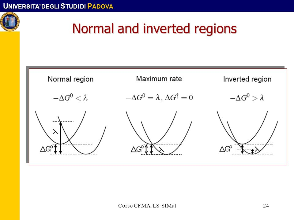 U NIVERSITA DEGLI S TUDI DI P ADOVA Corso CFMA. LS-SIMat24 Normal and inverted regions