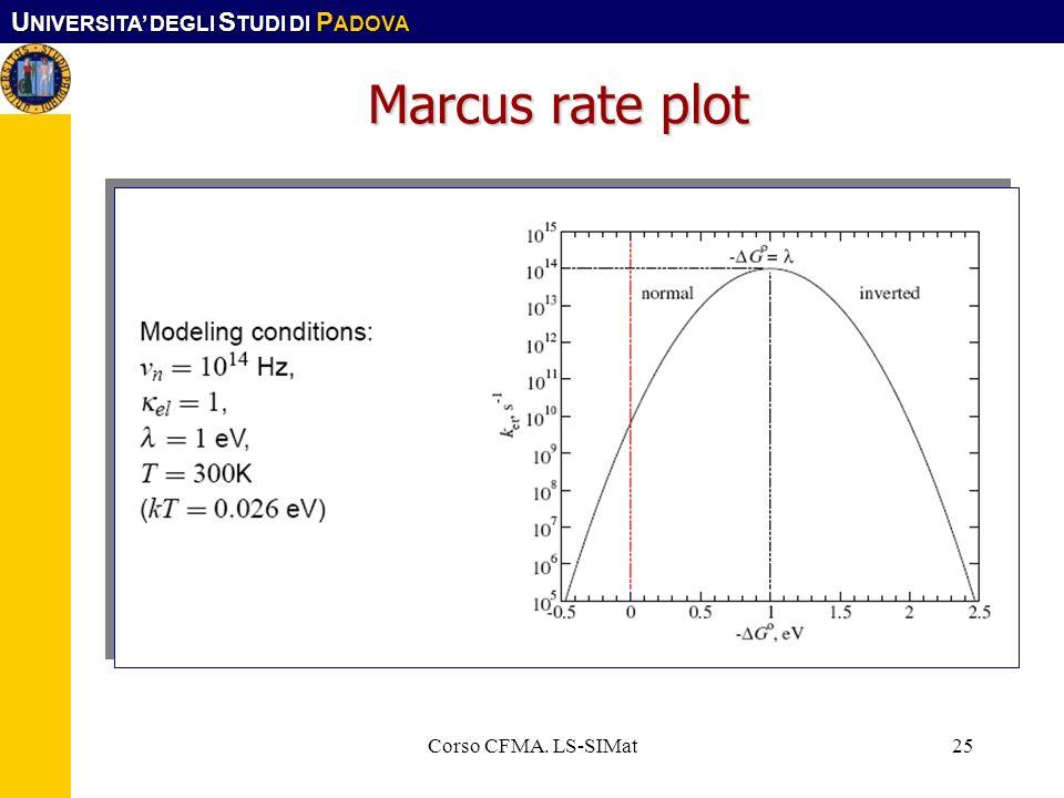 U NIVERSITA DEGLI S TUDI DI P ADOVA Corso CFMA. LS-SIMat25 Marcus rate plot