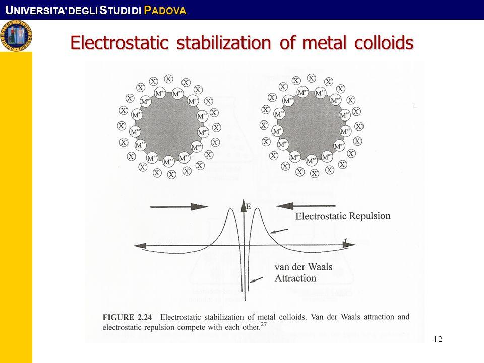 U NIVERSITA DEGLI S TUDI DI P ADOVA Corso CFMA. LS-SIMat12 Electrostatic stabilization of metal colloids