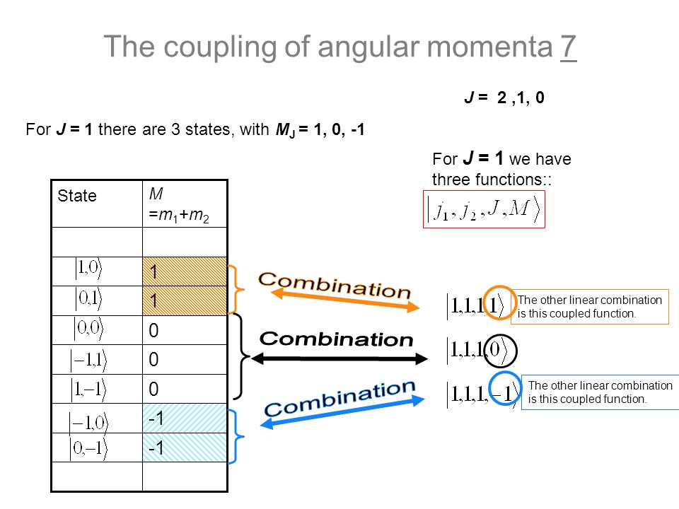 The coupling of angular momenta 7 0 0 0 1 1 M=m1+m2M=m1+m2 State J = 2,1, 0 For J = 1 there are 3 states, with M J = 1, 0, -1 For J = 1 we have three