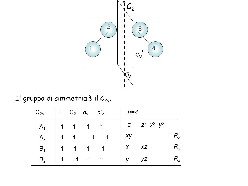 C 2v E C 2 v v 1 1 A1A1 1 -1 -1B2B2 1 -1 -1B1B1 A2A2 1 h=4 z x y xy z 2 x 2 y 2 RzRz yz xzRyRy RxRx Il gruppo di simmetria è il C 2v. 4 3 1 2 v v C2C2