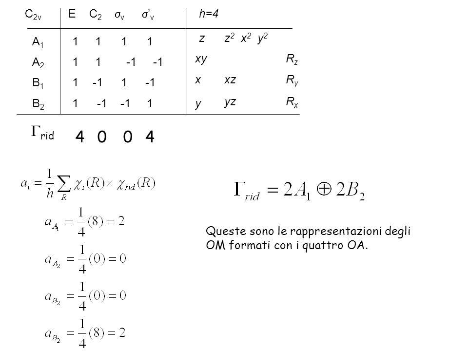 C 2v E C 2 v v 1 1 A1A1 1 -1 -1B2B2 1 -1 -1B1B1 A2A2 1 h=4 z x y xy z 2 x 2 y 2 RzRz yz xzRyRy RxRx rid 4400 Queste sono le rappresentazioni degli OM