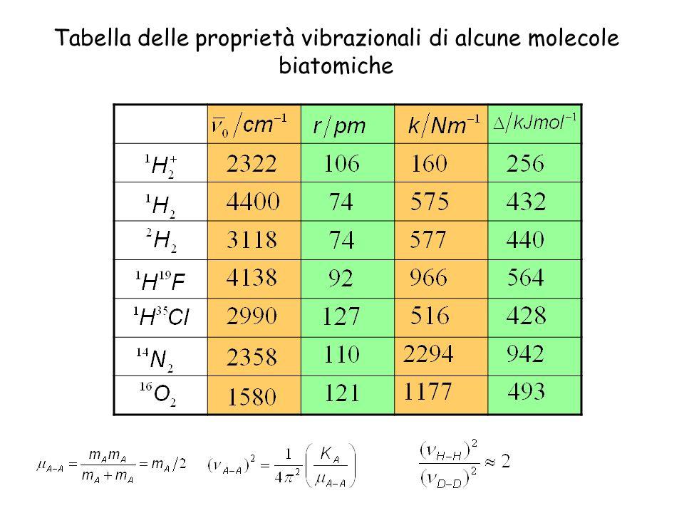 Tabella delle proprietà vibrazionali di alcune molecole biatomiche