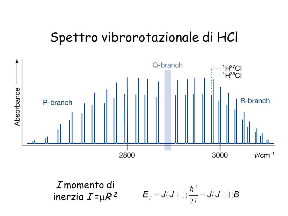 Spettro vibrorotazionale di HCl I momento di inerzia I = R 2