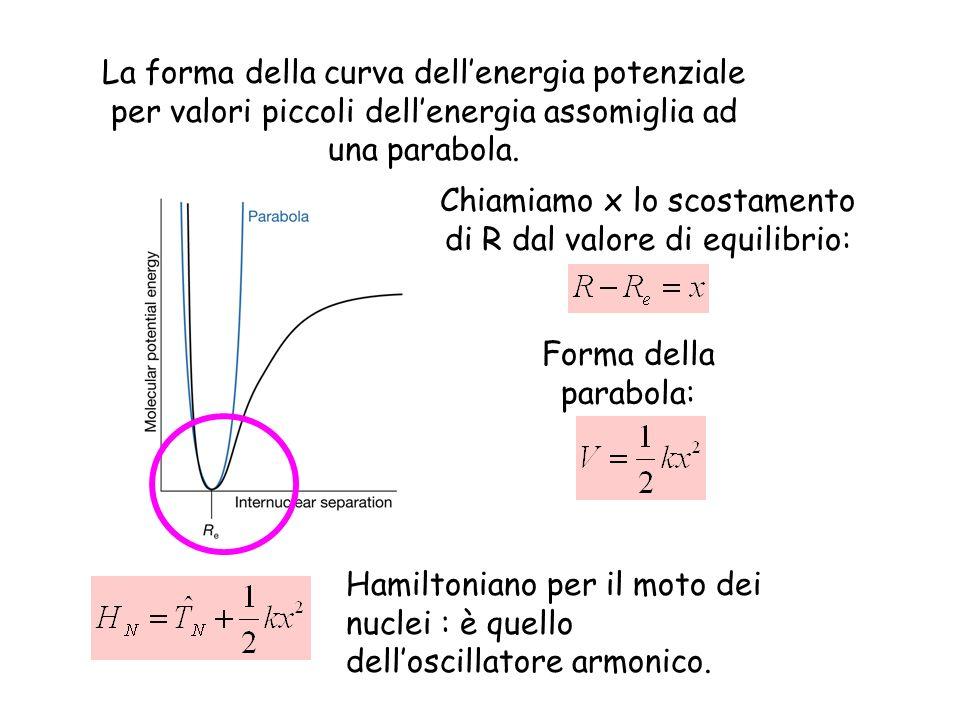 La forma della curva dellenergia potenziale per valori piccoli dellenergia assomiglia ad una parabola. Forma della parabola: Chiamiamo x lo scostament