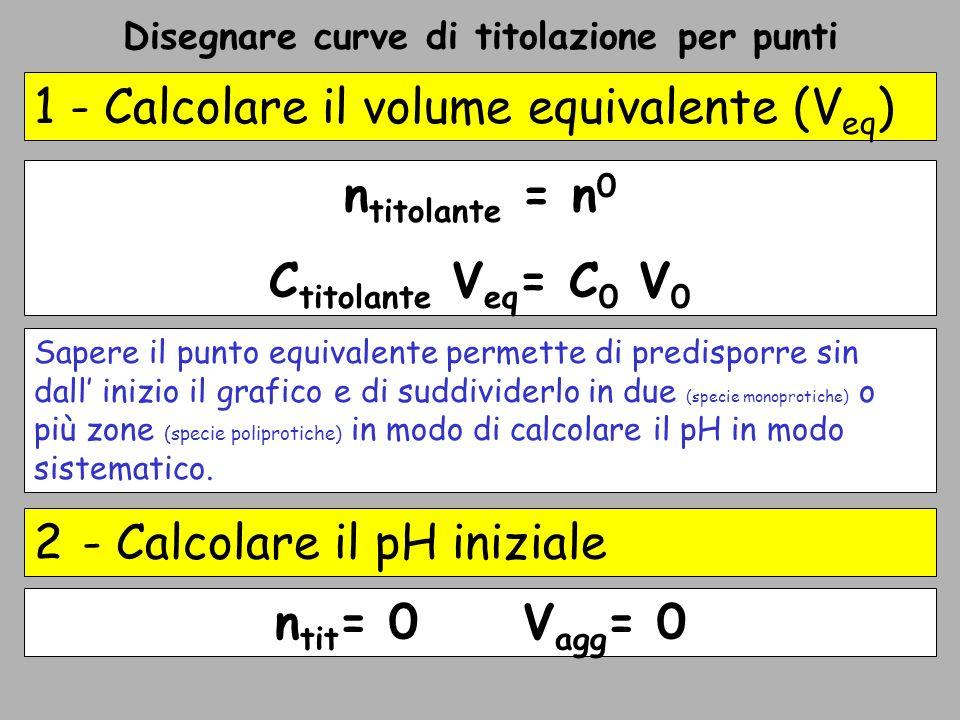 Acido acetico (0.30 M; 20.0 mL) titolato con NaOH 0.500 M – 3b Terzo – Difetto di base (titolante) Valori scelti VaggVTVT [HAc][Ac - ]R[H 3 O + ]pH 1.213.20.2550.02839.00 1.60 10 -4 3.80 2.414.40.2140.05364.007.12 10 -5 4.15 3.615.60.1780.07632.334.15 10 -5 4.38 4.816.80.1450.09681.502.67 10 -5 4.57 6.018.00.115 1.001.78 10 -5 4.75 7.219.20.08820.1320.671.19 10 -5 4.92 8.420.40.06340.1480.437.63 10 -6 5.12 9.621.60.04050.16210.25 4.45 10 -6 5.35 10.822.80.02980.1690.18 3.14 10 -6 5.50 punto di semi-titolazione Vagg = 0.5 Veq pH=pKa