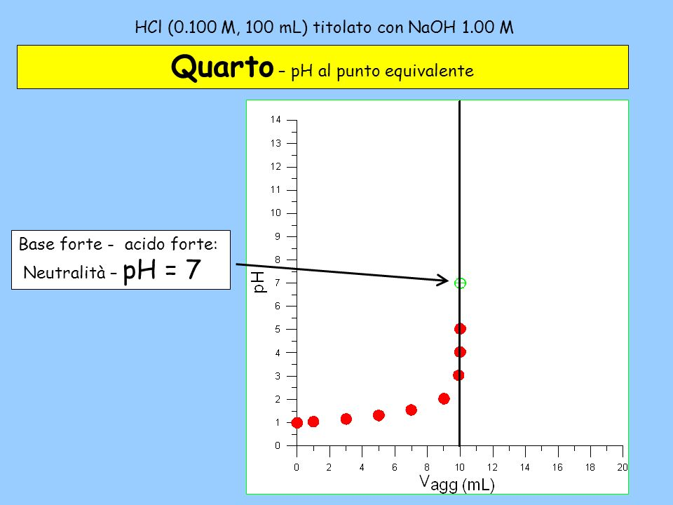 HCl (0.100 M, 100 mL) titolato con NaOH 1.00 M – 4 Quarto – pH al punto equivalente Base forte - acido forte: Neutralità – pH = 7