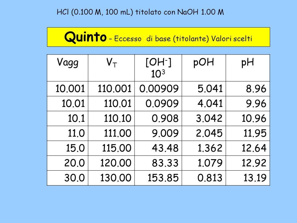 HCl (0.100 M, 100 mL) titolato con NaOH 1.00 M – 5b Quinto – Eccesso di base (titolante) Valori scelti VaggVTVT [OH - ] 10 3 pOHpH 10.001110.0010.0090