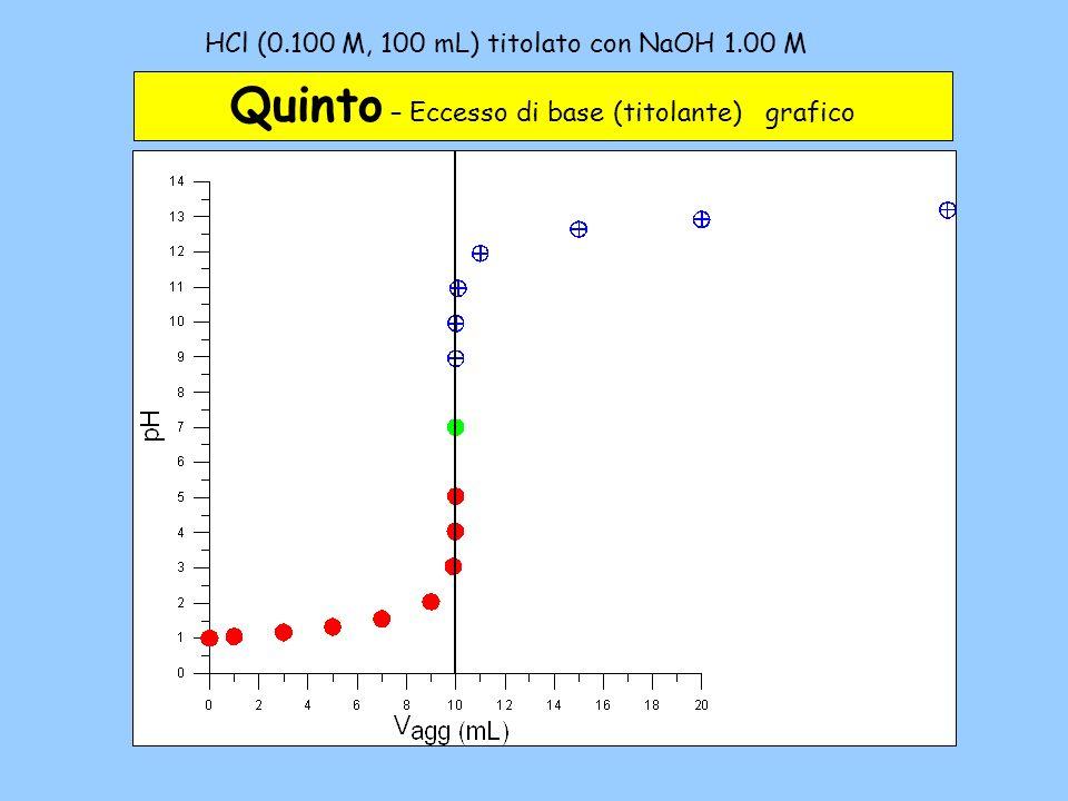 HCl (0.100 M, 100 mL) titolato con NaOH 1.00 M – 5c Quinto – Eccesso di base (titolante) grafico