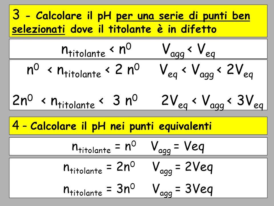 Schema 5 - Calcolare il pH per una serie di punti ben selezionati dove il titolante è in eccesso 6 - Calcolare il pH per V agg n titolante > 2n 0 V agg > 2Veq n titolante > 3n 0 V agg > 3Veq n titolante > n 0 V agg > Veq pH del titolante