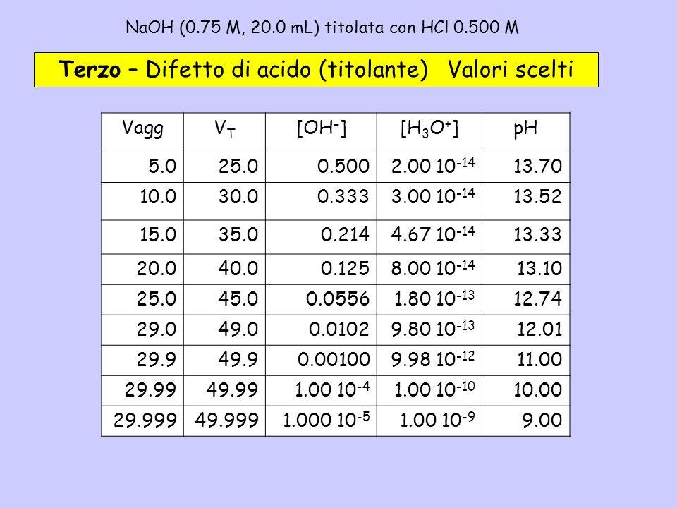 NaOH (0.75 M, 20.0 mL) titolata con HCl 0.500 M – 3b Terzo – Difetto di acido (titolante) Valori scelti VaggVTVT [OH - ][H 3 O + ]pH 5.025.00.5002.00