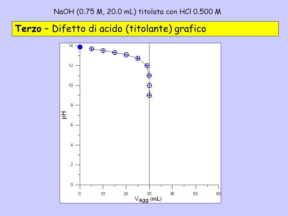 NaOH (0.75 M, 20.0 mL) titolata con HCl 0.500 M – 3c Terzo – Difetto di acido (titolante) grafico