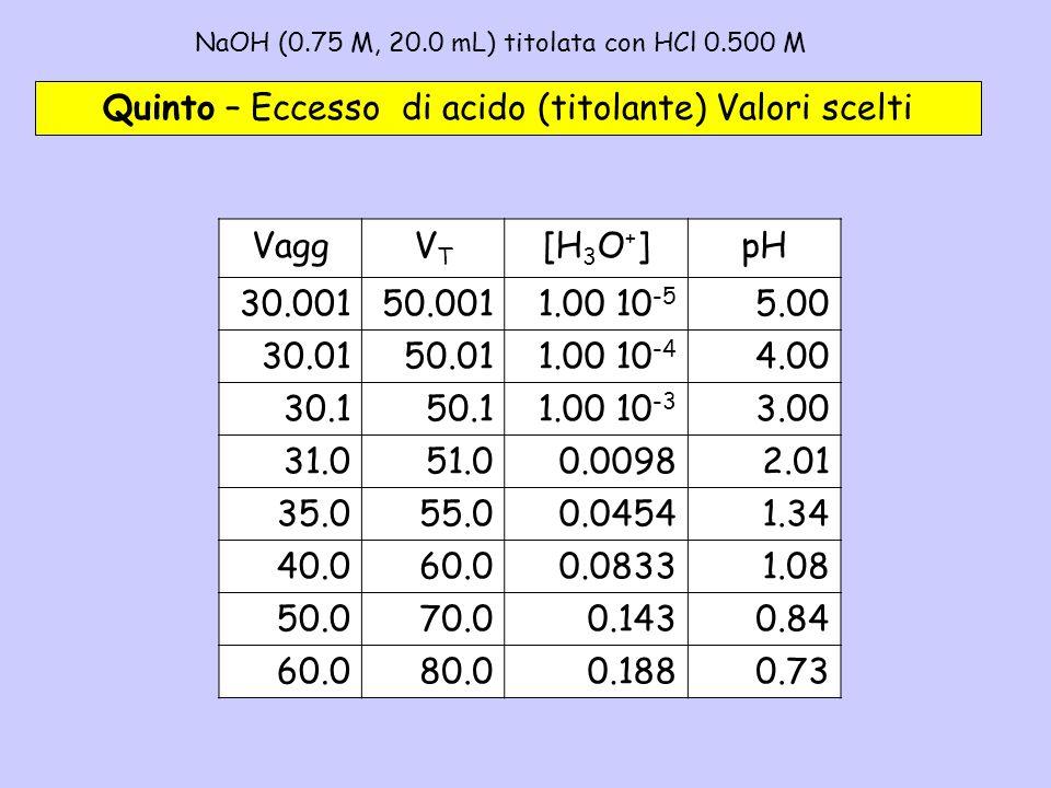 NaOH (0.75 M, 20.0 mL) titolata con HCl 0.500 M – 5b Quinto – Eccesso di acido (titolante) Valori scelti VaggVTVT [H 3 O + ]pH 30.00150.0011.00 10 -5