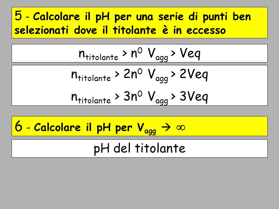 Schema 5 - Calcolare il pH per una serie di punti ben selezionati dove il titolante è in eccesso 6 - Calcolare il pH per V agg n titolante > 2n 0 V ag