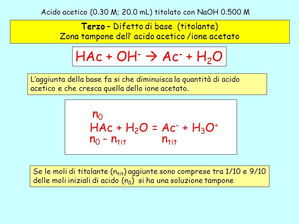 Acido acetico (0.30 M; 20.0 mL) titolato con NaOH 0.500 M – 3 Terzo – Difetto di base (titolante) Zona tampone dell acido acetico /ione acetato HAc +