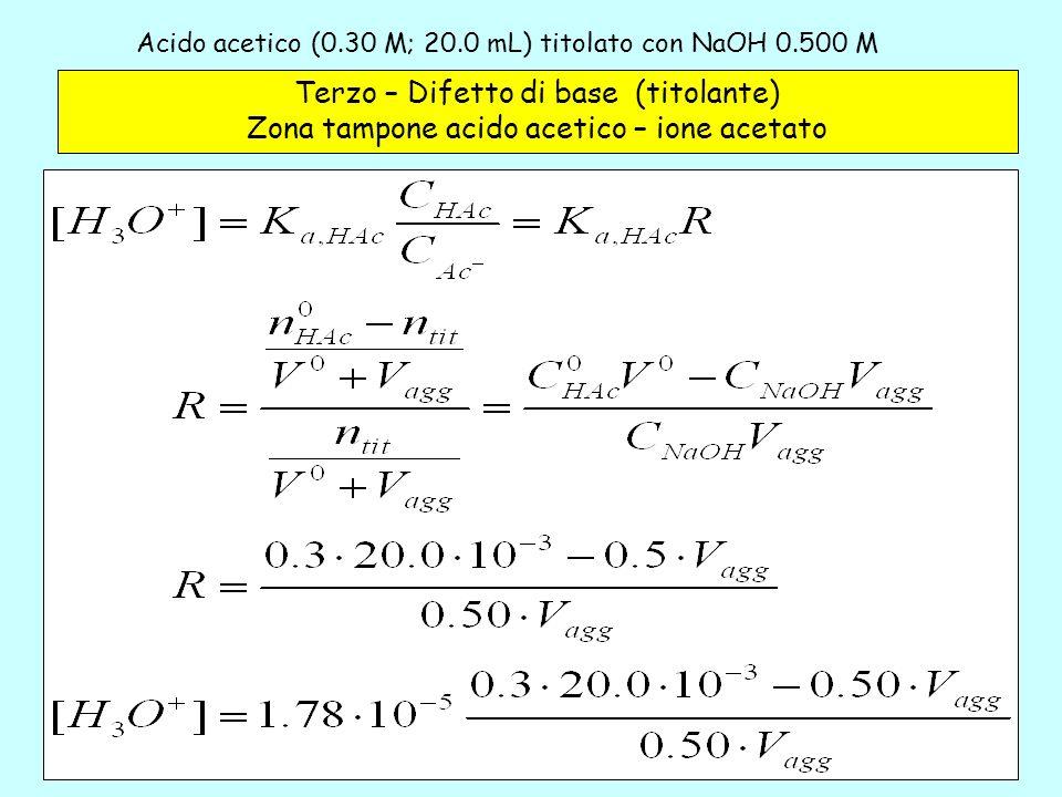 Acido acetico (0.30 M; 20.0 mL) titolato con NaOH 0.500 M – 3a Terzo – Difetto di base (titolante) Zona tampone acido acetico – ione acetato